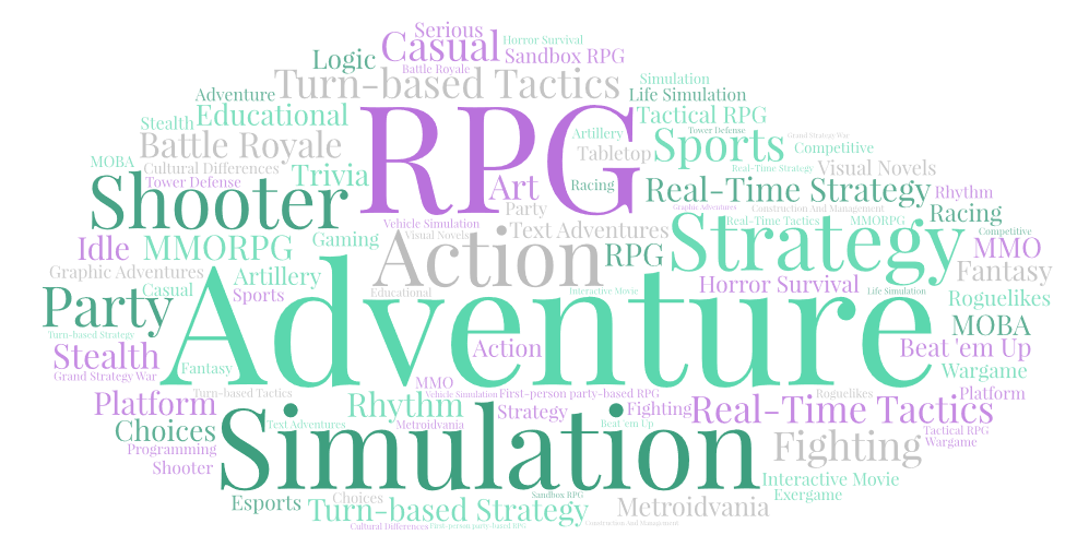 Word cloud listing a variety of popular game genres