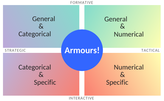 "The same four-spaces chart as above, with the word ""Armours"" prominently in the middle overlapping all four spaces"